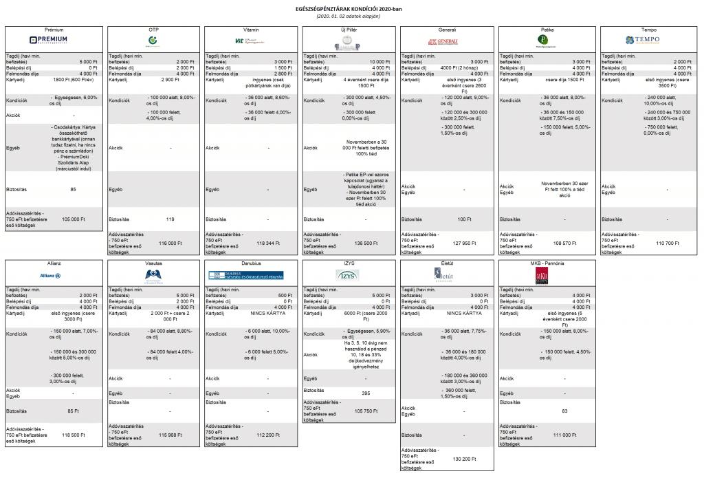 Egészségpénztárak 2020 - kondíciók
