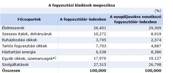 infláció jelentése - fogyasztói kosár