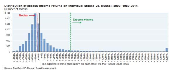 Medián részvény -54%-ot ért el